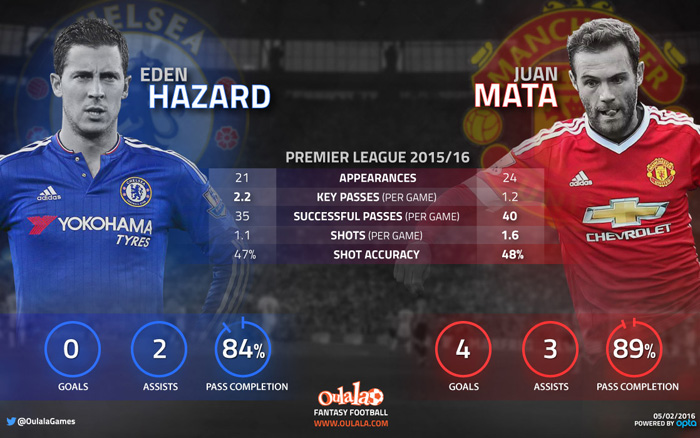 Hazard-Mata