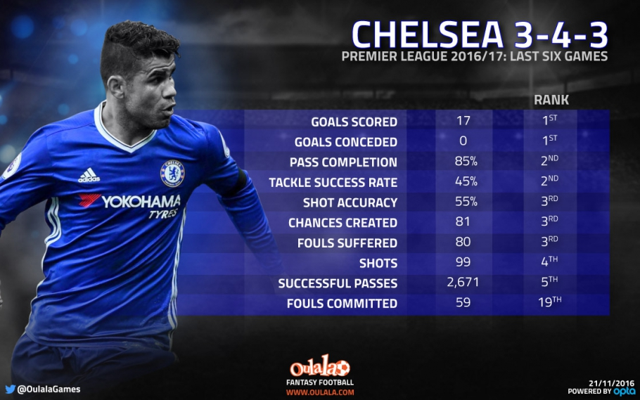 infographic-chelsea-stats-343-3665-910x569