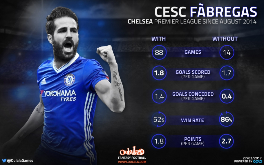 The stats that suggest Chelsea are better without Fabregas