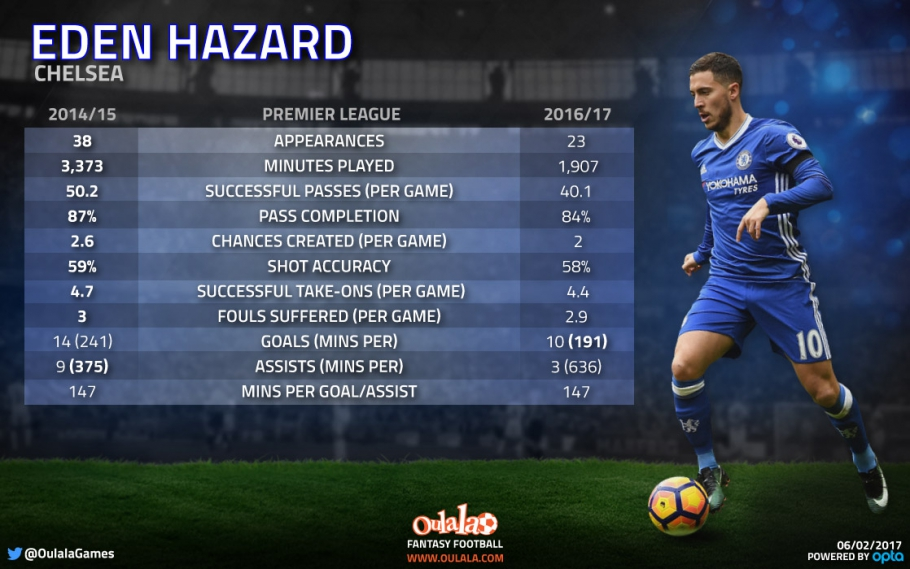 The stats that suggest Hazard is not as good as he was two years ago