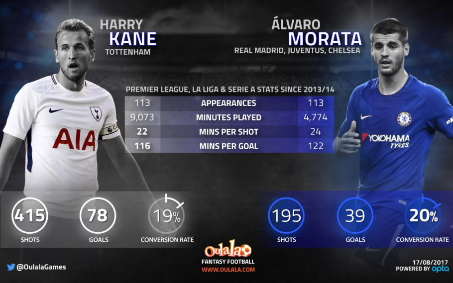 Stats suggest Morata could have similar impact to Kane