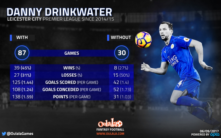 Stats highlight how vital Drinkwater was to Leicester