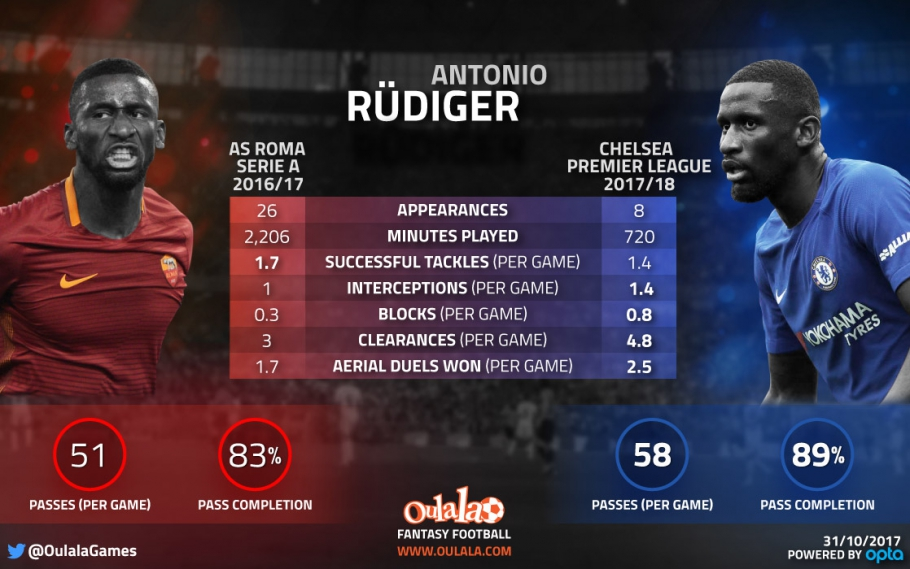 Stats suggest Rudiger has improved since Chelsea move