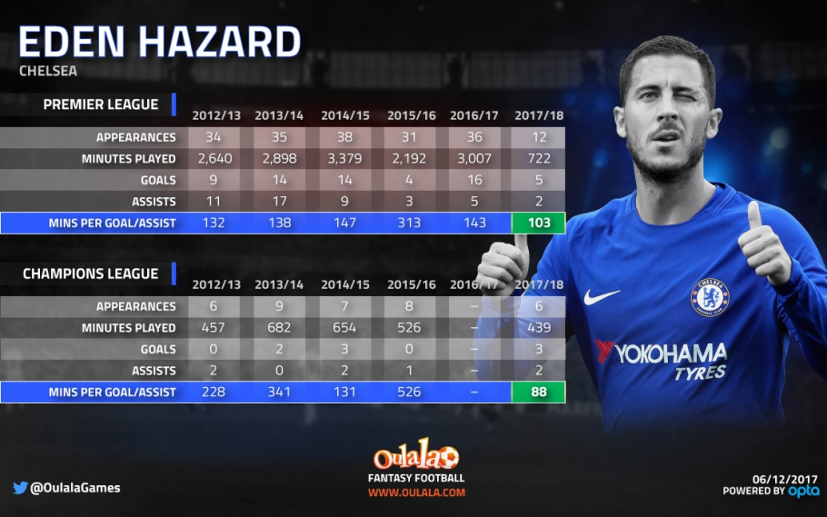 Stats suggest Hazard is in the best form of his career