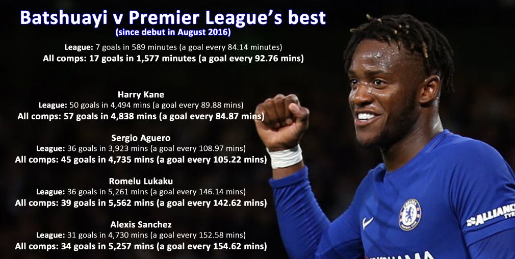 Batshuayi struggling? Statistics show his goals record is excellent