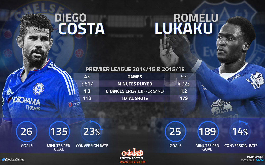 Romelu Lukaku Stats Show Chelsea Right To Sell To Everton