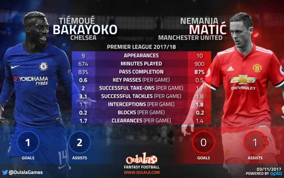 Stats Suggest Bakayoko Is Outperforming Matic West London Sport